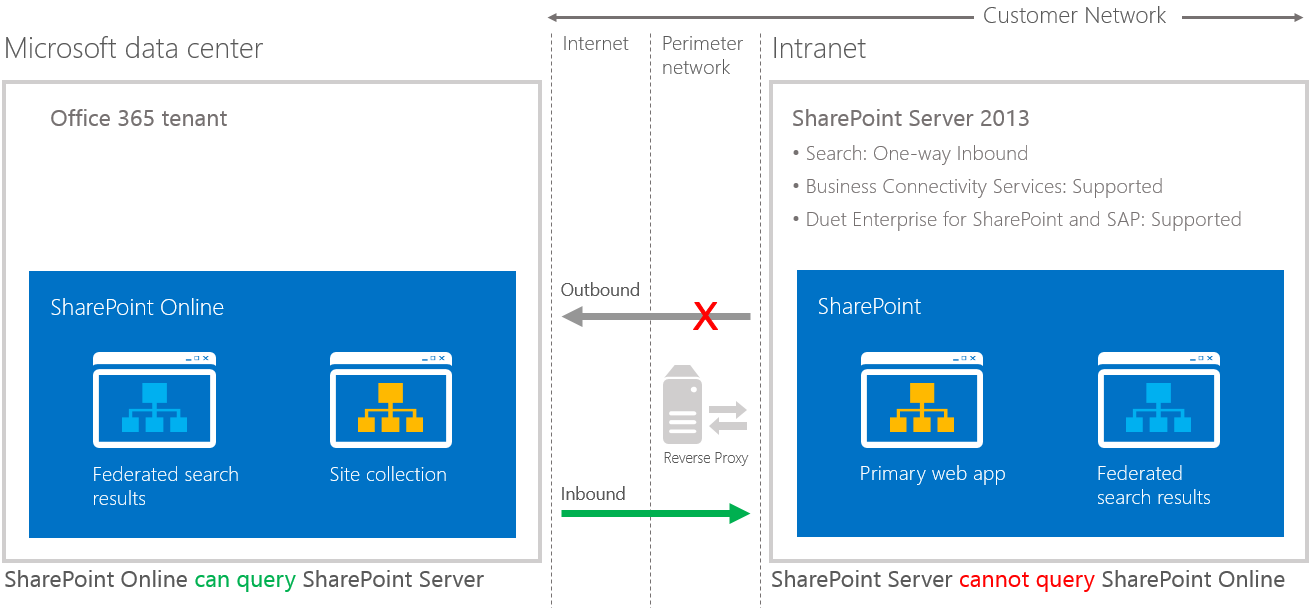 SharePoint Hybrid One Way Trust