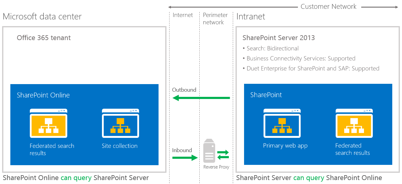 SharePoint Hybrid Two Way Trust