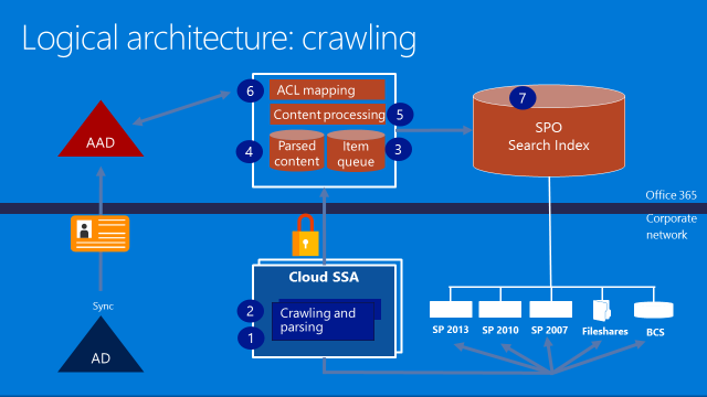 Cloud search service application sharepoint mike for Online architect services