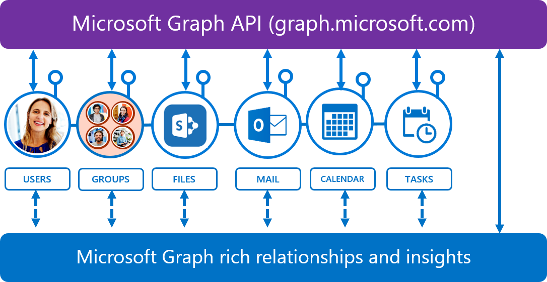 Graph API Archives - O365 Mike