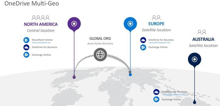 OneDrive Multi-Geo