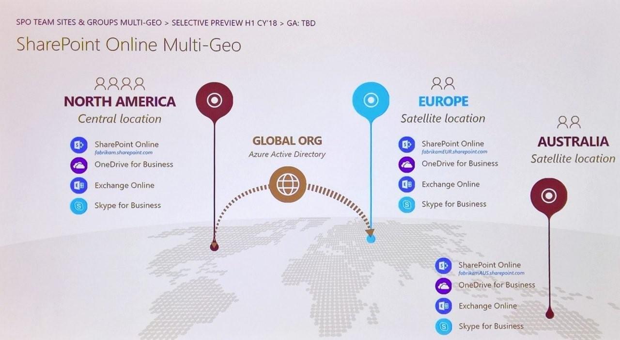 SharePoint Online Multi-Geo